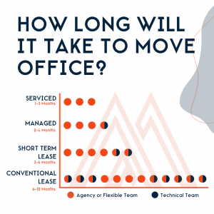 Graph showing office move timings